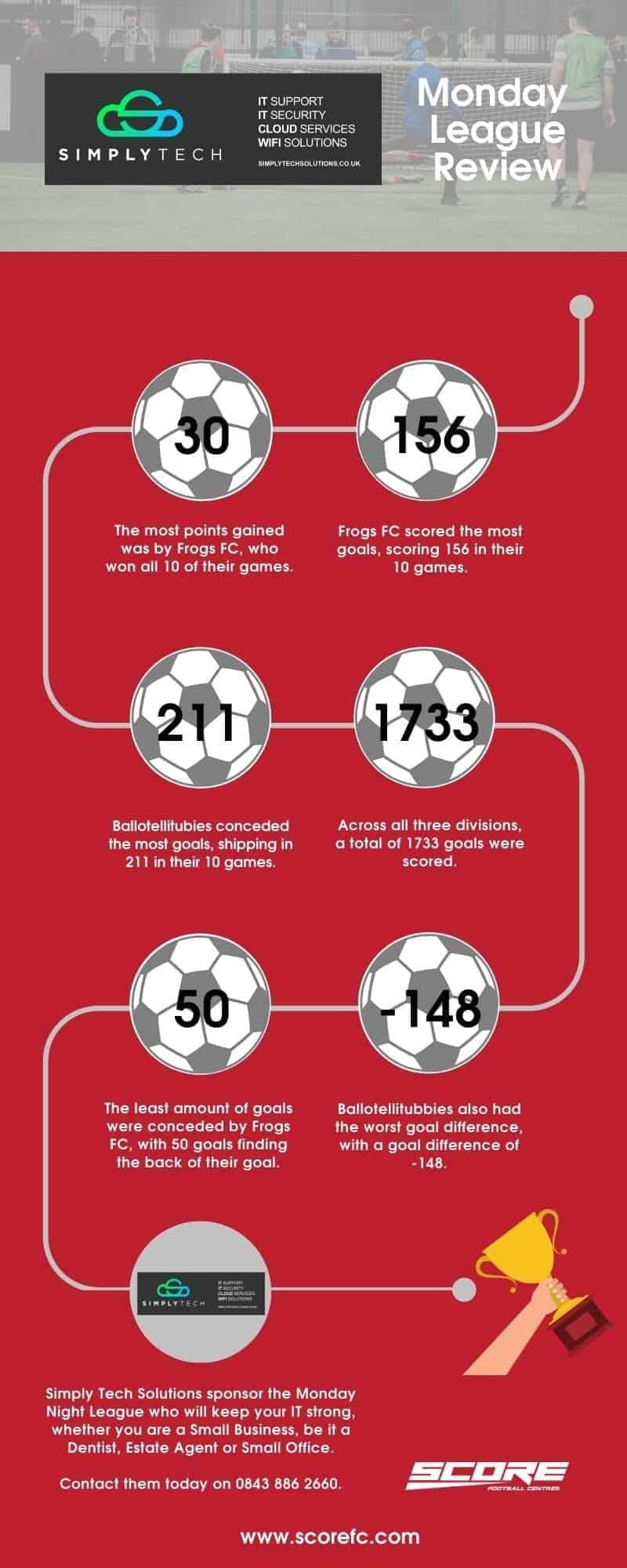 Score-Football-Centres